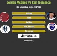 Jordan McGhee vs Carl Tremarco h2h player stats