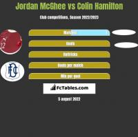 Jordan McGhee vs Colin Hamilton h2h player stats
