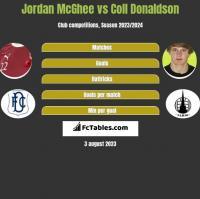 Jordan McGhee vs Coll Donaldson h2h player stats