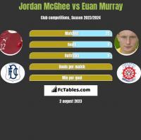 Jordan McGhee vs Euan Murray h2h player stats