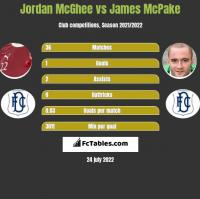 Jordan McGhee vs James McPake h2h player stats