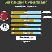 Jordan McGhee vs Jason Thomson h2h player stats