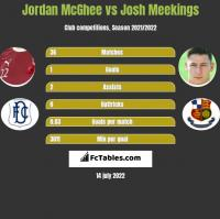 Jordan McGhee vs Josh Meekings h2h player stats