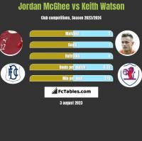 Jordan McGhee vs Keith Watson h2h player stats