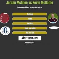 Jordan McGhee vs Kevin McHattie h2h player stats