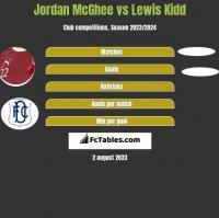 Jordan McGhee vs Lewis Kidd h2h player stats