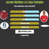 Jordan McGhee vs Liam Fontaine h2h player stats