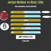 Jordan McGhee vs Ricky Little h2h player stats