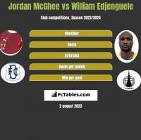 Jordan McGhee vs William Edjenguele h2h player stats