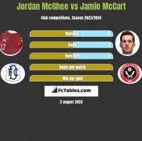 Jordan McGhee vs Jamie McCart h2h player stats