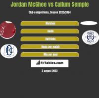 Jordan McGhee vs Callum Semple h2h player stats