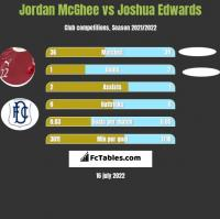 Jordan McGhee vs Joshua Edwards h2h player stats