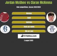 Jordan McGhee vs Ciaran McKenna h2h player stats