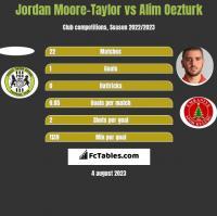 Jordan Moore-Taylor vs Alim Oezturk h2h player stats