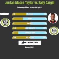 Jordan Moore-Taylor vs Baily Cargill h2h player stats