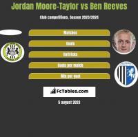Jordan Moore-Taylor vs Ben Reeves h2h player stats