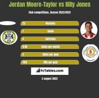 Jordan Moore-Taylor vs Billy Jones h2h player stats