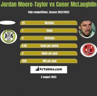 Jordan Moore-Taylor vs Conor McLaughlin h2h player stats