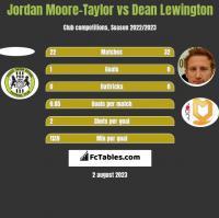 Jordan Moore-Taylor vs Dean Lewington h2h player stats