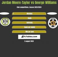 Jordan Moore-Taylor vs George Williams h2h player stats