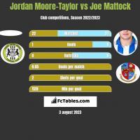 Jordan Moore-Taylor vs Joe Mattock h2h player stats