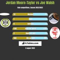 Jordan Moore-Taylor vs Joe Walsh h2h player stats