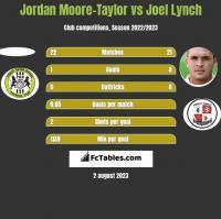 Jordan Moore-Taylor vs Joel Lynch h2h player stats