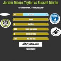Jordan Moore-Taylor vs Russell Martin h2h player stats