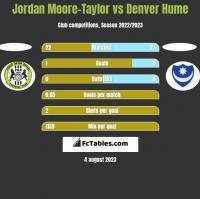 Jordan Moore-Taylor vs Denver Hume h2h player stats