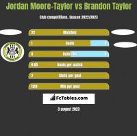 Jordan Moore-Taylor vs Brandon Taylor h2h player stats