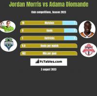 Jordan Morris vs Adama Diomande h2h player stats