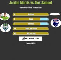Jordan Morris vs Alex Samuel h2h player stats