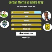 Jordan Morris vs Andre Gray h2h player stats