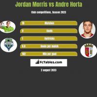 Jordan Morris vs Andre Horta h2h player stats