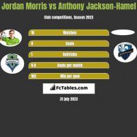 Jordan Morris vs Anthony Jackson-Hamel h2h player stats