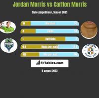 Jordan Morris vs Carlton Morris h2h player stats