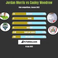 Jordan Morris vs Cauley Woodrow h2h player stats