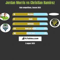 Jordan Morris vs Christian Ramirez h2h player stats