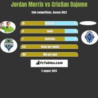 Jordan Morris vs Cristian Dajome h2h player stats