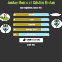 Jordan Morris vs Cristian Roldan h2h player stats