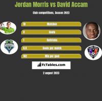 Jordan Morris vs David Accam h2h player stats
