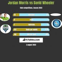 Jordan Morris vs David Wheeler h2h player stats