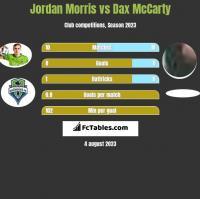 Jordan Morris vs Dax McCarty h2h player stats