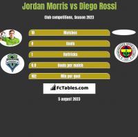 Jordan Morris vs Diego Rossi h2h player stats