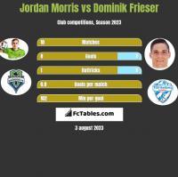 Jordan Morris vs Dominik Frieser h2h player stats