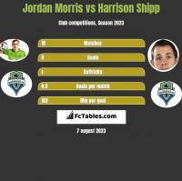 Jordan Morris vs Harrison Shipp h2h player stats