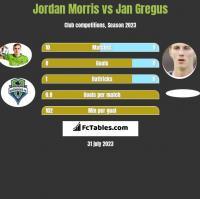 Jordan Morris vs Jan Gregus h2h player stats