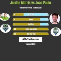 Jordan Morris vs Joao Paulo h2h player stats