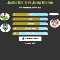 Jordan Morris vs Junior Moreno h2h player stats