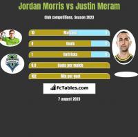 Jordan Morris vs Justin Meram h2h player stats